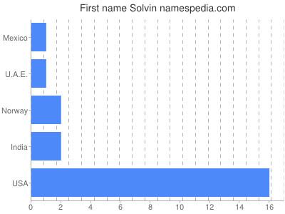 Given name Solvin