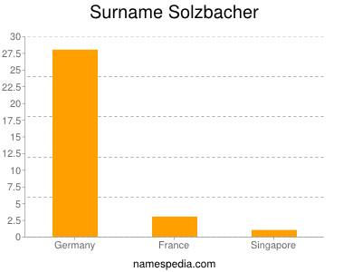 Surname Solzbacher