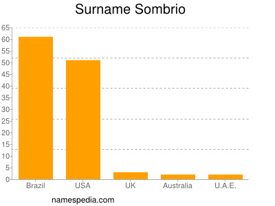 Surname Sombrio