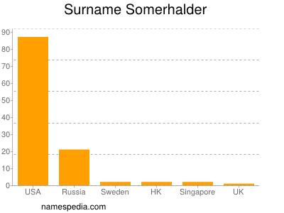 Familiennamen Somerhalder