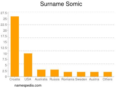 Surname Somic