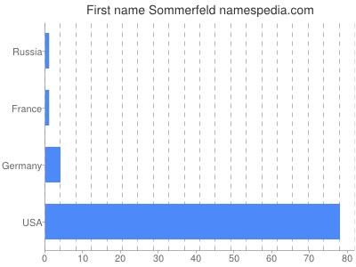 Given name Sommerfeld