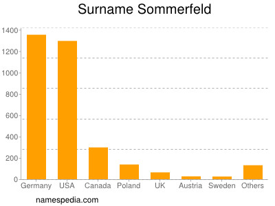 Surname Sommerfeld
