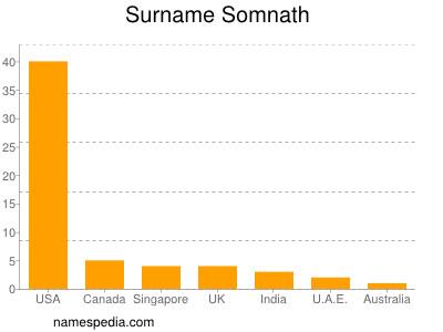 Surname Somnath