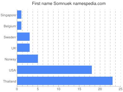 Given name Somnuek