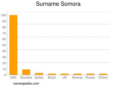 Surname Somora