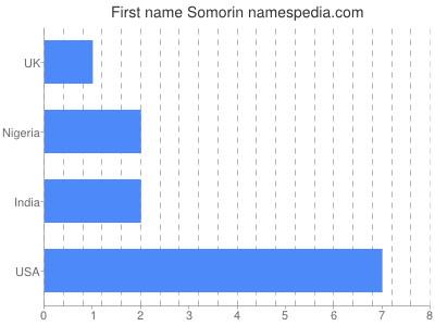 Given name Somorin