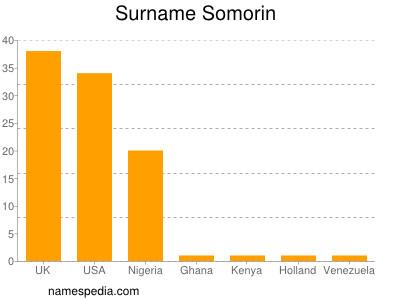 Surname Somorin