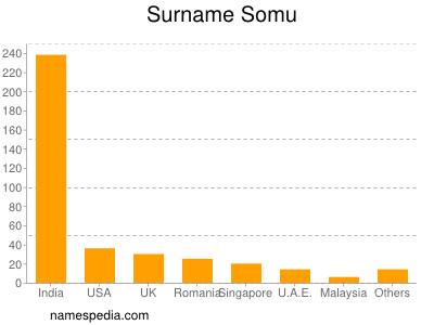 Surname Somu