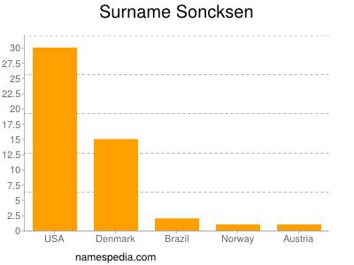 Surname Soncksen