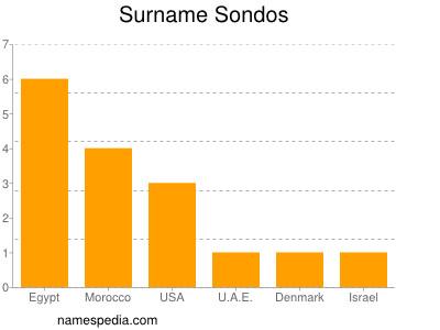 Surname Sondos