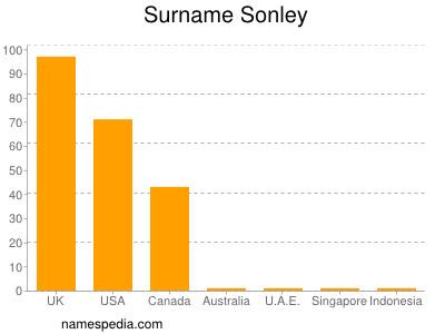 Surname Sonley