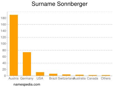 Surname Sonnberger