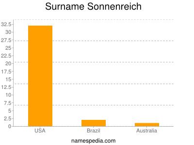 Surname Sonnenreich
