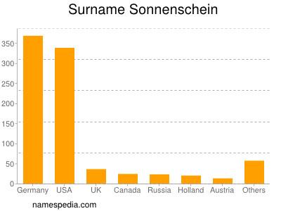 Surname Sonnenschein