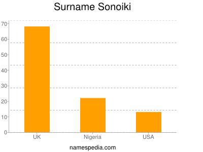 Surname Sonoiki