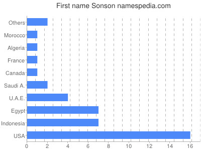 Given name Sonson