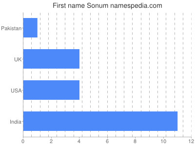 Given name Sonum