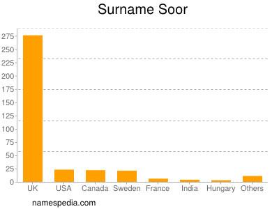 Surname Soor