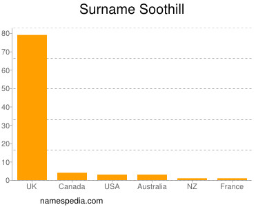 Surname Soothill