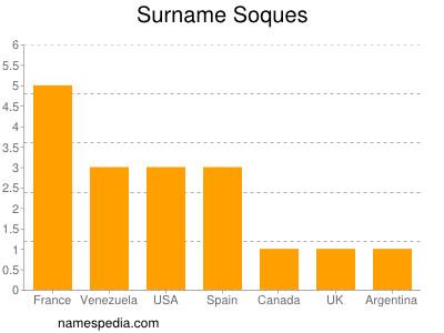 Surname Soques