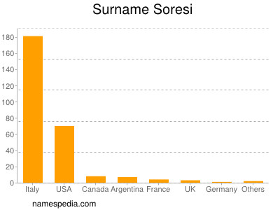 Surname Soresi