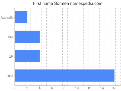 Given name Sormeh