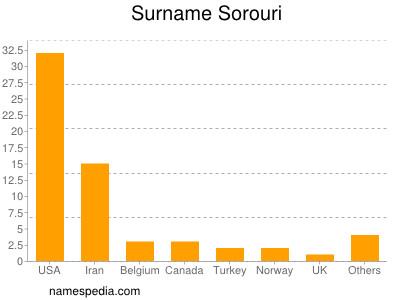 Surname Sorouri