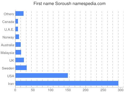 Given name Soroush
