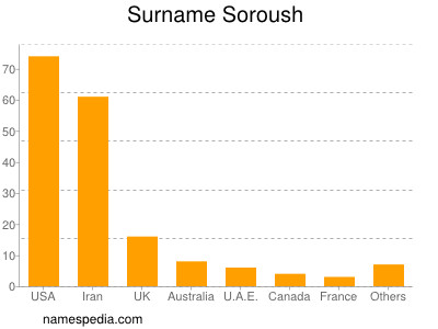 Surname Soroush