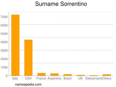 Surname Sorrentino