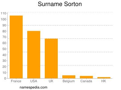 Surname Sorton