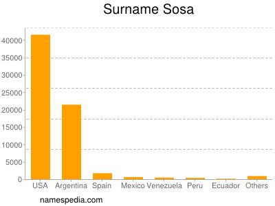 Surname Sosa