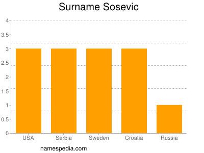 Surname Sosevic