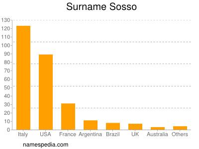 Surname Sosso