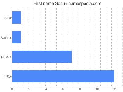 Given name Sosun
