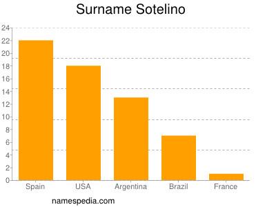 Surname Sotelino