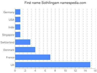 Given name Sothilingam