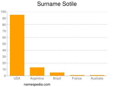 Surname Sotile