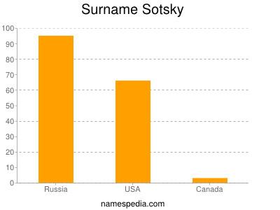 Surname Sotsky