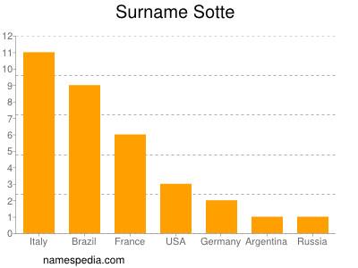 Surname Sotte