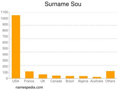 Surname Sou