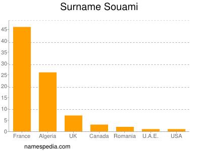 Surname Souami