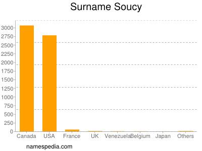 Surname Soucy
