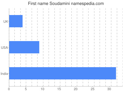 Given name Soudamini