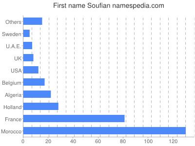 Given name Soufian
