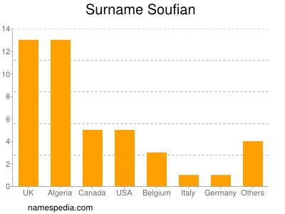 Surname Soufian