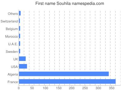 Given name Souhila