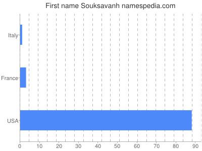 Given name Souksavanh