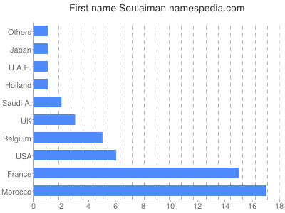 Given name Soulaiman